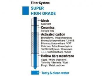 Rezerva filtru apa Cleansui Mitsubishi HGC09E4