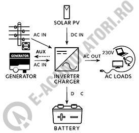 Invertor / Incarcator Xunzel Sinewave IXS-3000VA-2400W-24V cu controller incarcare solara si cabluri IXS3000-241