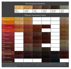 Vopsea de par 100 % naturala–Rosu henna, 100 g